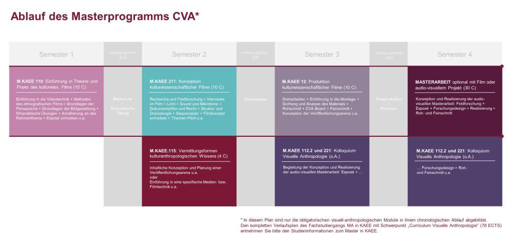 Schematischer Ablauf CVA